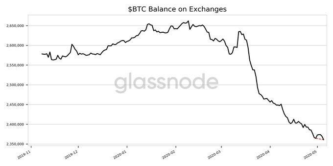 Outflow of Bitcoin BTC with crypto exchanges increases